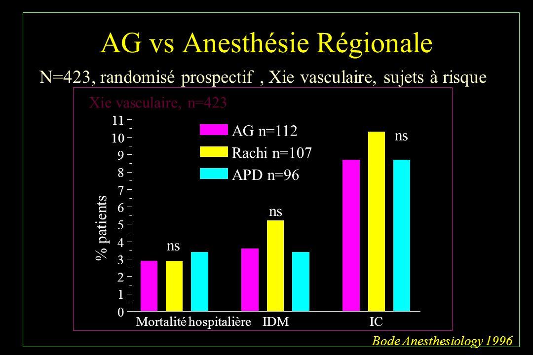 AG vs Anesthésie Régionale % patients Mortalité hospitalièreIDMIC 0 1 2 3 4 5 6 7 8 9 10 11 AG n=112 Rachi n=107 APD n=96 ns Bode Anesthesiology 1996