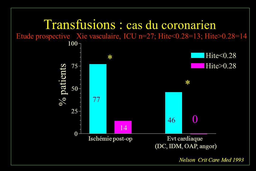 Transfusions : cas du coronarien % patients Ischémie post-opEvt cardiaque (DC, IDM, OAP, angor) 0 25 50 75 100 Hite<0.28 Hite>0.28 0 * * 77 14 46 Etud
