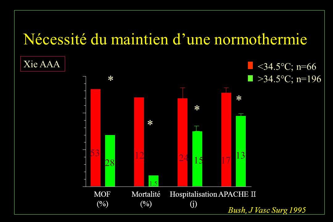 Nécessité du maintien dune normothermie MOF (%) Mortalité (%) Hospitalisation (j) APACHE II <34.5°C; n=66 >34.5°C; n=196 Xie AAA Bush, J Vasc Surg 199