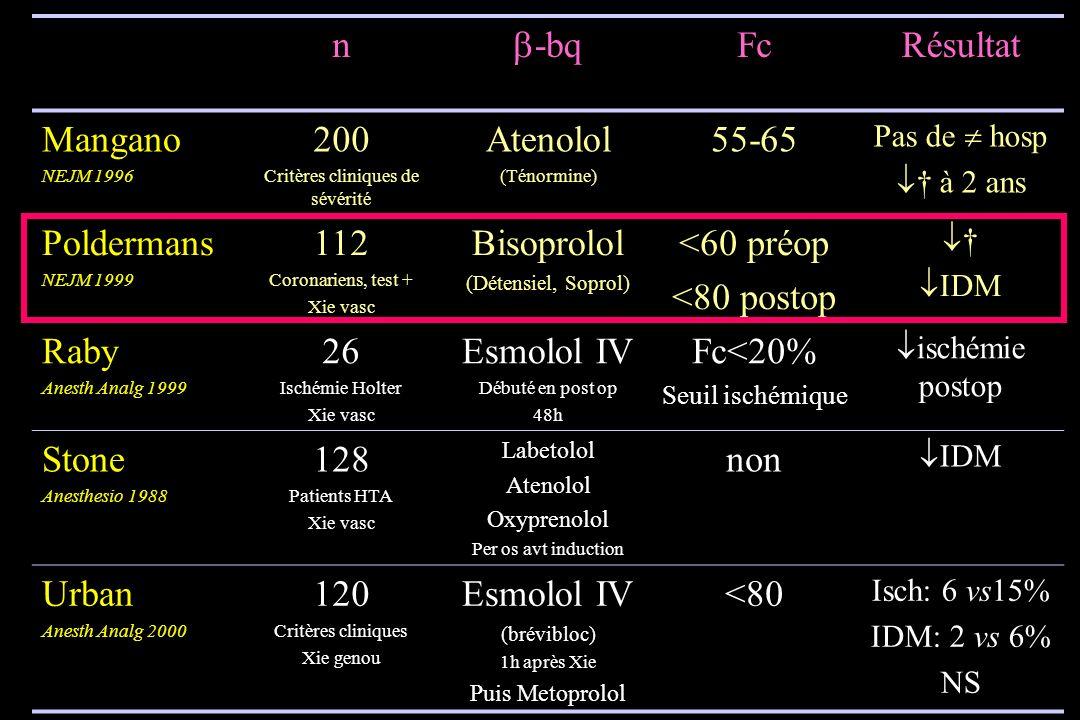 n -bq FcRésultat Mangano NEJM 1996 200 Critères cliniques de sévérité Atenolol (Ténormine) 55-65 Pas de hosp à 2 ans Poldermans NEJM 1999 112 Coronari