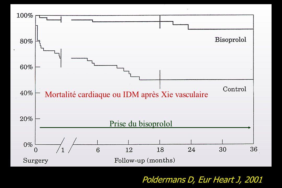 Poldermans D, Eur Heart J, 2001 Mortalité cardiaque ou IDM après Xie vasculaire Prise du bisoprolol