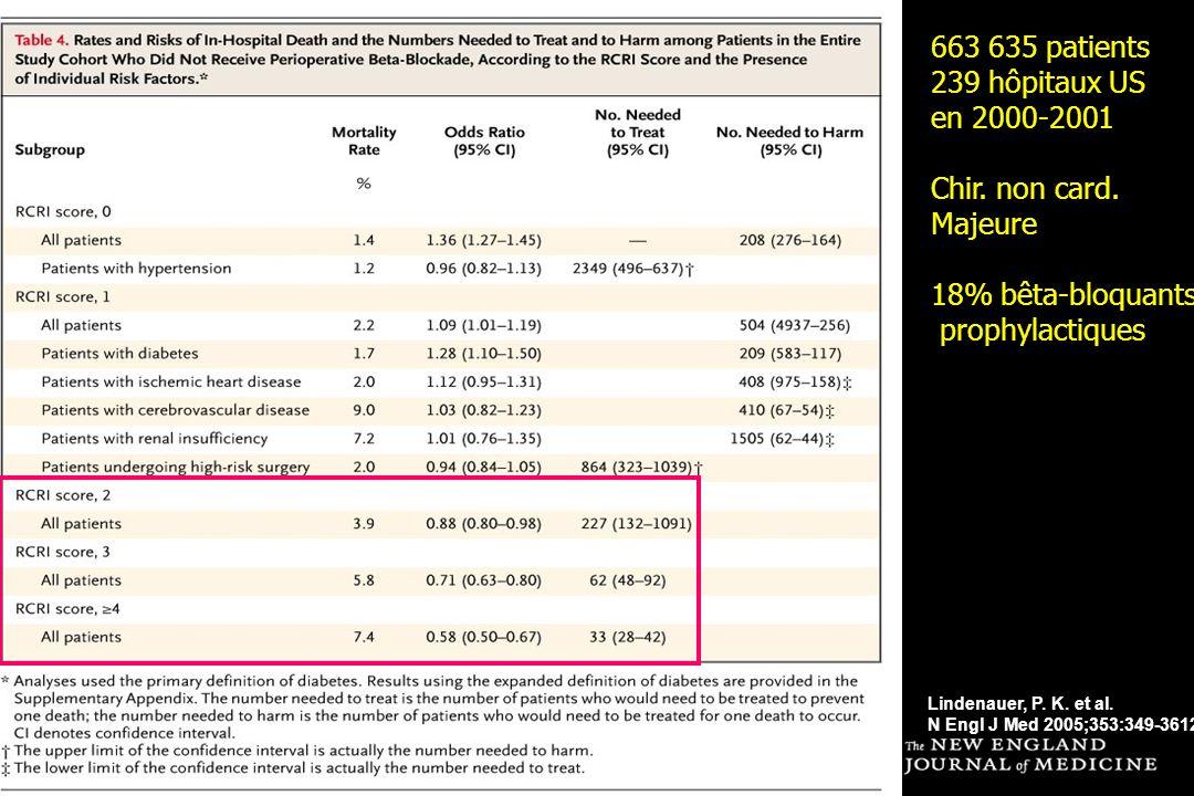 Lindenauer, P. K. et al. N Engl J Med 2005;353:349-3612 663 635 patients 239 hôpitaux US en 2000-2001 Chir. non card. Majeure 18% bêta-bloquants proph
