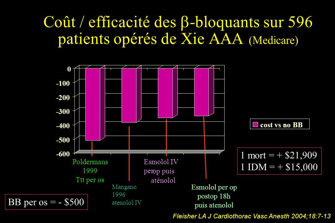 Coût / efficacité des -bloquants sur 596 patients opérés de Xie AAA (Medicare) Mangano 1996 atenolol IV Esmolol per op postop 18h puis atenolol Mortal