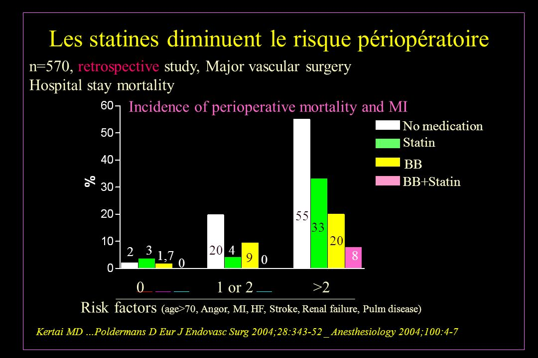 Les statines diminuent le risque périopératoire Incidence of perioperative mortality and MI No medication BB Statin BB+Statin 0 1 or 2 >2 Risk factors