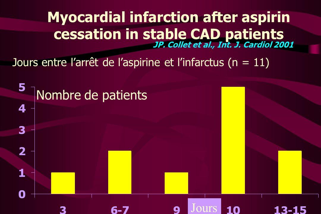 Myocardial infarction after aspirin cessation in stable CAD patients JP. Collet et al., Int. J. Cardiol 2001 Jours entre larrêt de laspirine et linfar