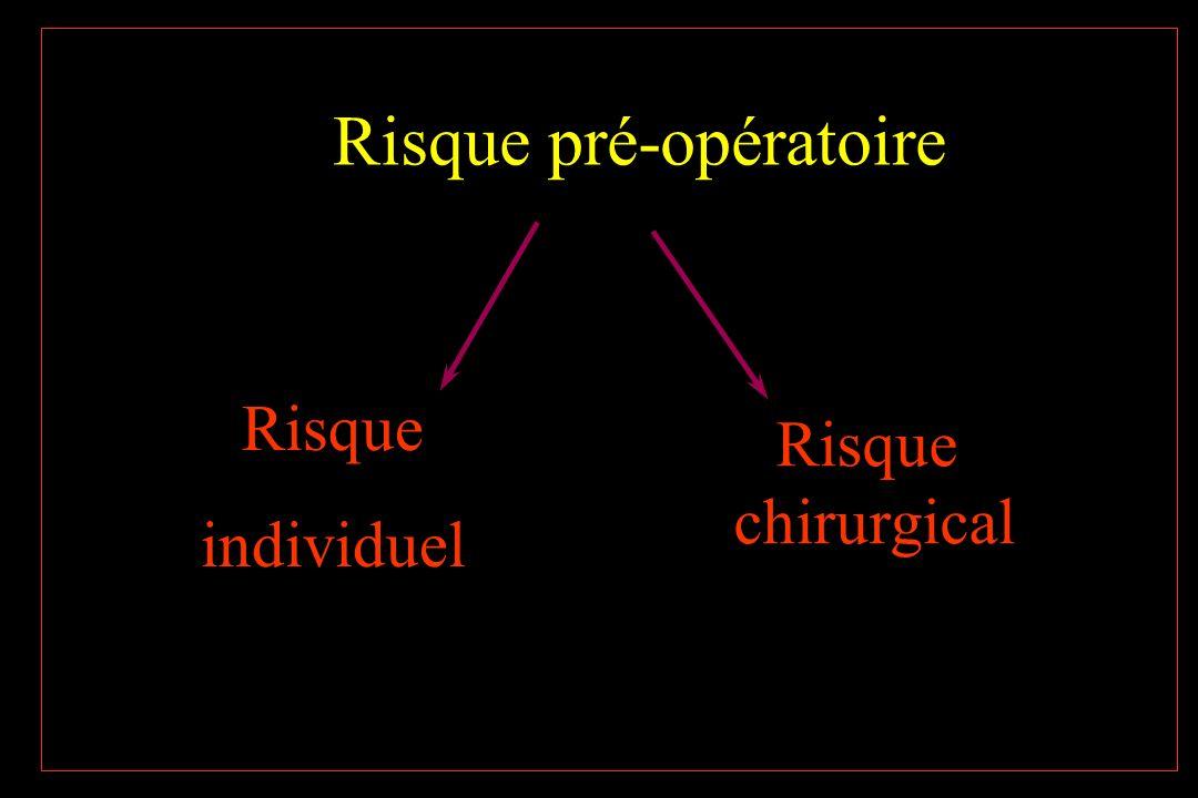 Facteurs opératoires prédictifs Xie haut risque (>5%) Urgence majeure Xie longue durée avec hémodynamiques ou Hgique (abdo, thx, tête, cou) Xie Ao ou vasc Xie risque intermédiaire (<5%) Xie réglée (Carotide, ORL, Abdominale, Orthopédique, prostate, thorax) Xie faible risque (<1%) Cataracte Xie superficielle Xie sein Endoscopies