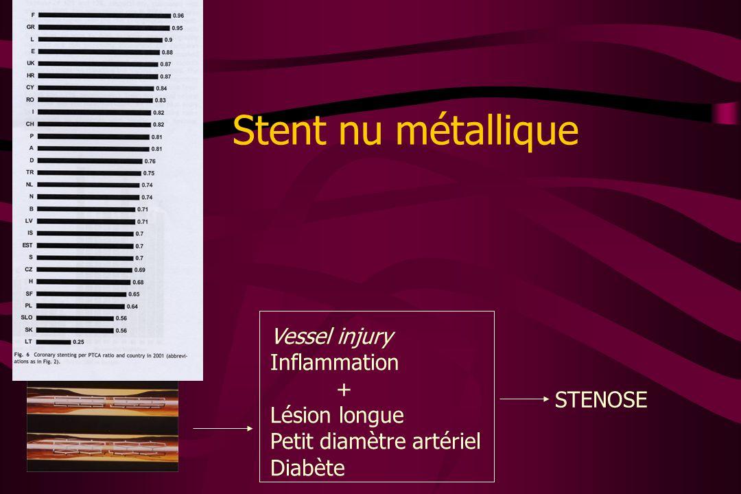 Stent nu métallique Vessel injury Inflammation + Lésion longue Petit diamètre artériel Diabète STENOSE
