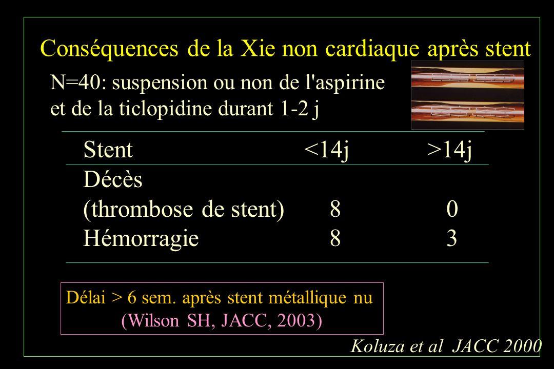 Conséquences de la Xie non cardiaque après stent Koluza et al JACC 2000 N=40: suspension ou non de l'aspirine et de la ticlopidine durant 1-2 j Stent