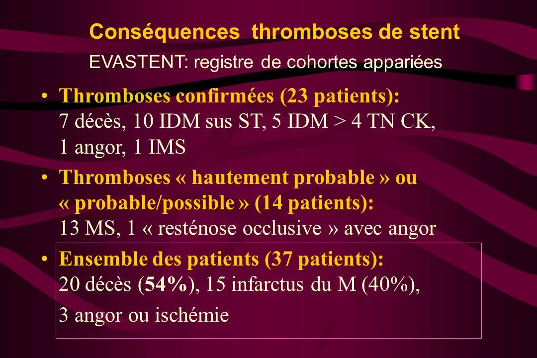 Conséquences thromboses de stent Thromboses confirmées (23 patients): 7 décès, 10 IDM sus ST, 5 IDM > 4 TN CK, 1 angor, 1 IMS Thromboses « hautement p