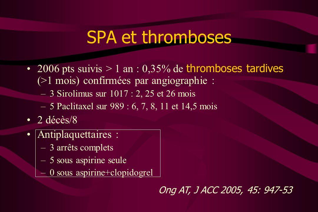 SPA et thromboses 2006 pts suivis > 1 an : 0,35% de thromboses tardives (>1 mois) confirmées par angiographie : –3 Sirolimus sur 1017 : 2, 25 et 26 mo