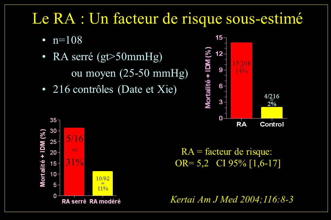 Le RA : Un facteur de risque sous-estimé n=108 RA serré (gt>50mmHg) ou moyen (25-50 mmHg) 216 contrôles (Date et Xie) 15/108 = 14% 4/216 = 2% 5/16 = 3