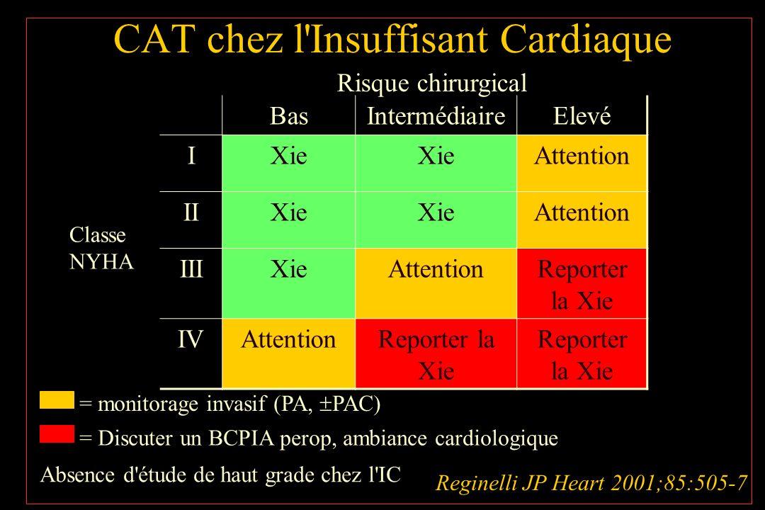 CAT chez l'Insuffisant Cardiaque BasIntermédiaireElevé IXie Attention IIXie Attention IIIXieAttentionReporter la Xie IVAttentionReporter la Xie Classe