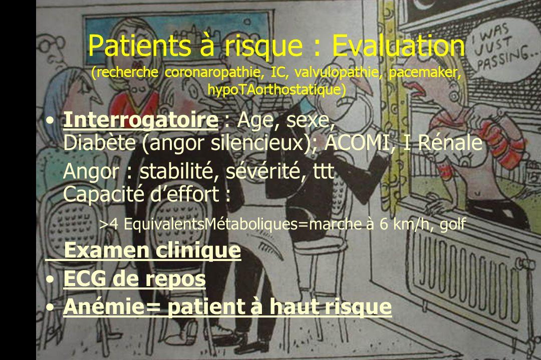 Elts Cliniques prédictifs du risque CV Risque majeur (>15%) -Sd coronarien aigu (IDM<J30, Angor instable ou sévère) -IC décompensée, tbles du rythme, Arythmies graves, - Valvulopathies sévères Risque intermédiaire (5-15%) Angor stable, ATCD d IDM, d IC, Db, I Rénale Risque modéré ( 70ans, HTA non contrôlée, AC, BBG, HVG ACC/AHA Task report, JACC 1996; 2002 Attendre 4 à 6 semaines après un IDM avant Xie réglée