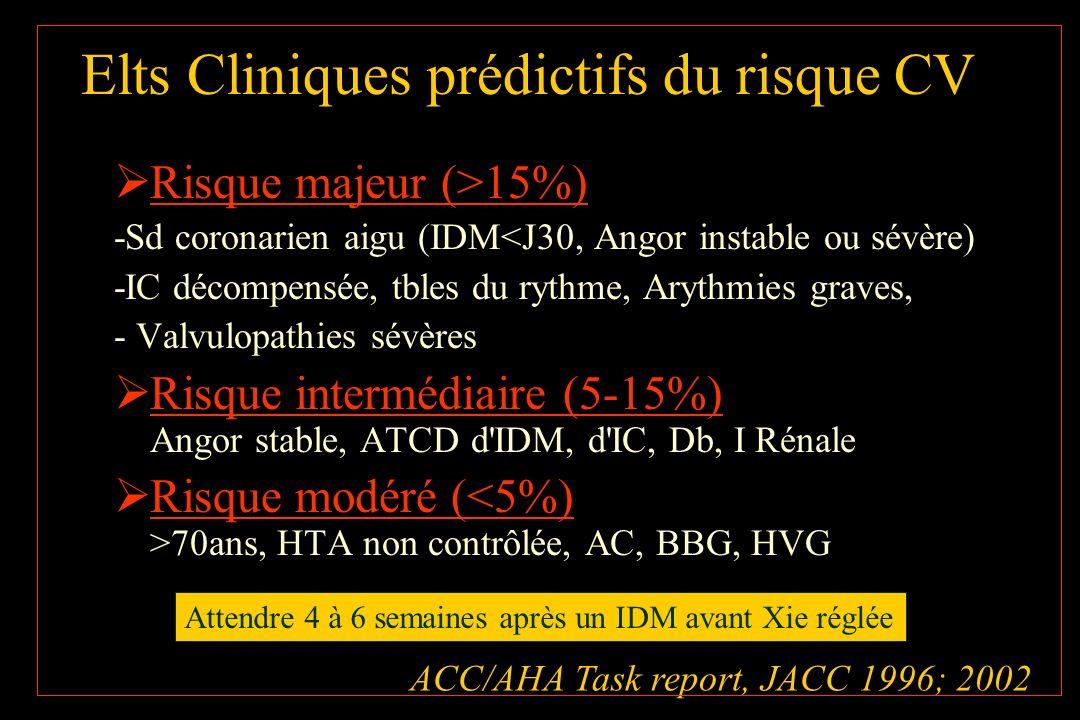 Algorithme simplifié: Grayburn Ann Intern Med 2003;138:506-11 Revascularisation coronaire <5ans a ique CVG, délai de la Xie Xie Index de risque cardiaque révisé (Lee): Nombre de facteurs Xie à haut risque (intrapéritonéale, intrathoracique, vasculaire centrale), Cardiopathie ischémique, IC congestive, AVC ou AIT, DID, I rénale (créat > 152,5 µM) -bq (sauf CI)+ Xie Si -bq CI, reporter la Xie, ou echo de stress préop : si <0 = bas risque Feriez vous une CVG ou une revascularisation en dehors de ce contexte de chirurgie ??.