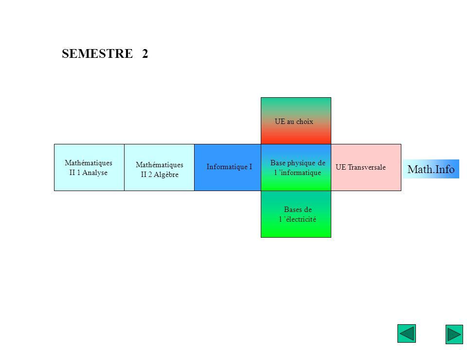 UE Transversale Mathématiques II 1 Analyse Bases de l électricité Informatique I Mathématiques II 2 Algèbre SEMESTRE 2 Math.Info Base physique de l in