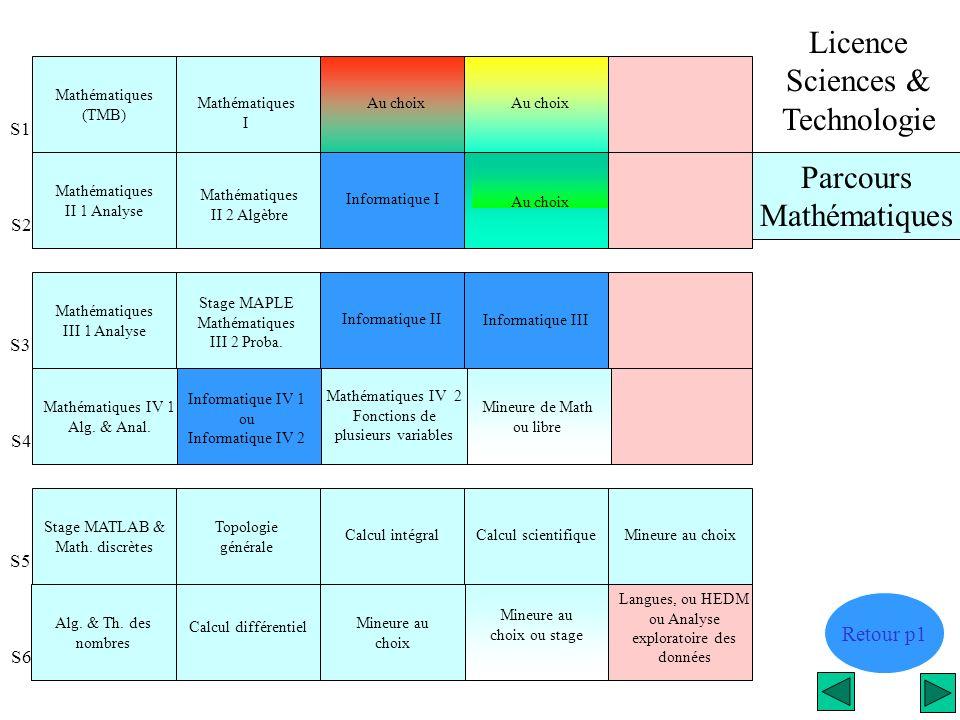 Parcours Mathématiques Licence Sciences & Technologie Retour p1 Mathématiques III 1 Analyse Stage MAPLE Mathématiques III 2 Proba. Informatique II Inf