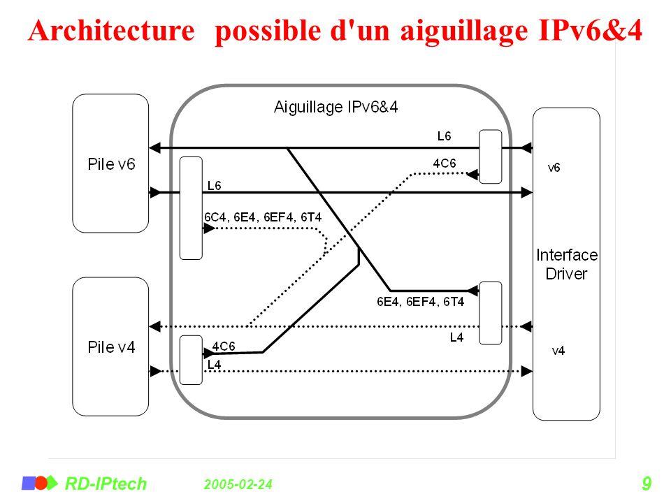 2005-02-24 9 Architecture possible d'un aiguillage IPv6&4