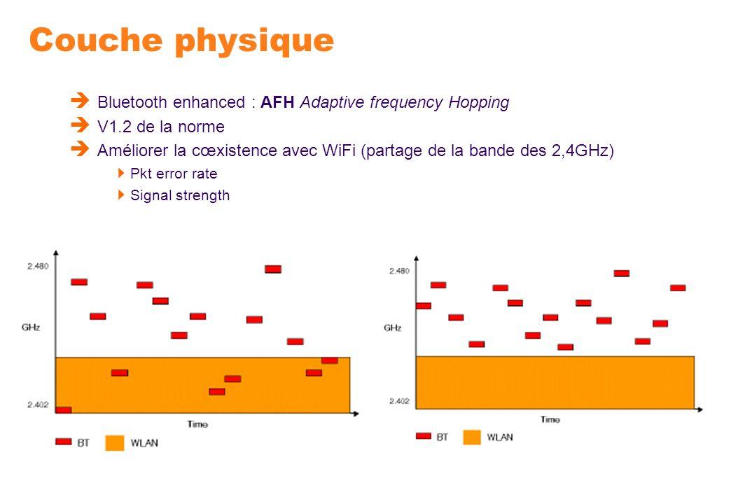 Couche physique Bluetooth enhanced : AFH Adaptive frequency Hopping V1.2 de la norme Améliorer la cœxistence avec WiFi (partage de la bande des 2,4GHz