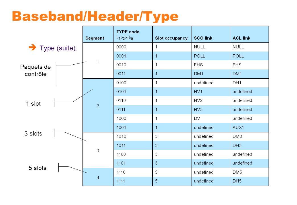 Baseband/Header/Type Type (suite): Paquets de contrôle 1 slot 3 slots 5 slots