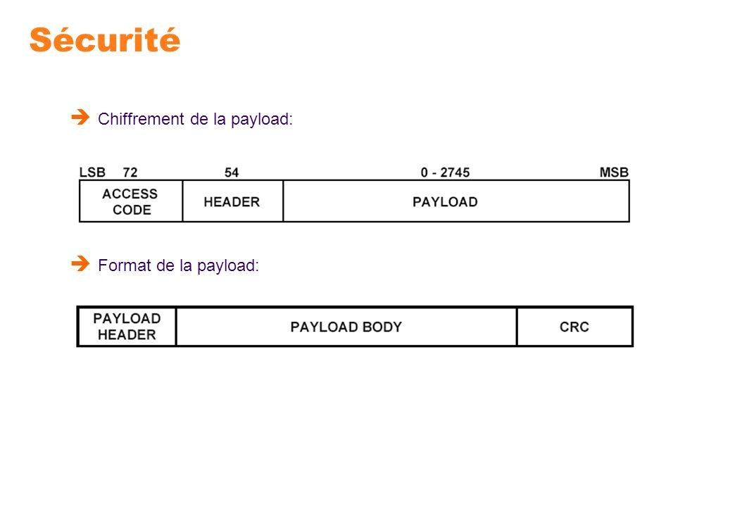Sécurité Chiffrement de la payload: Format de la payload: