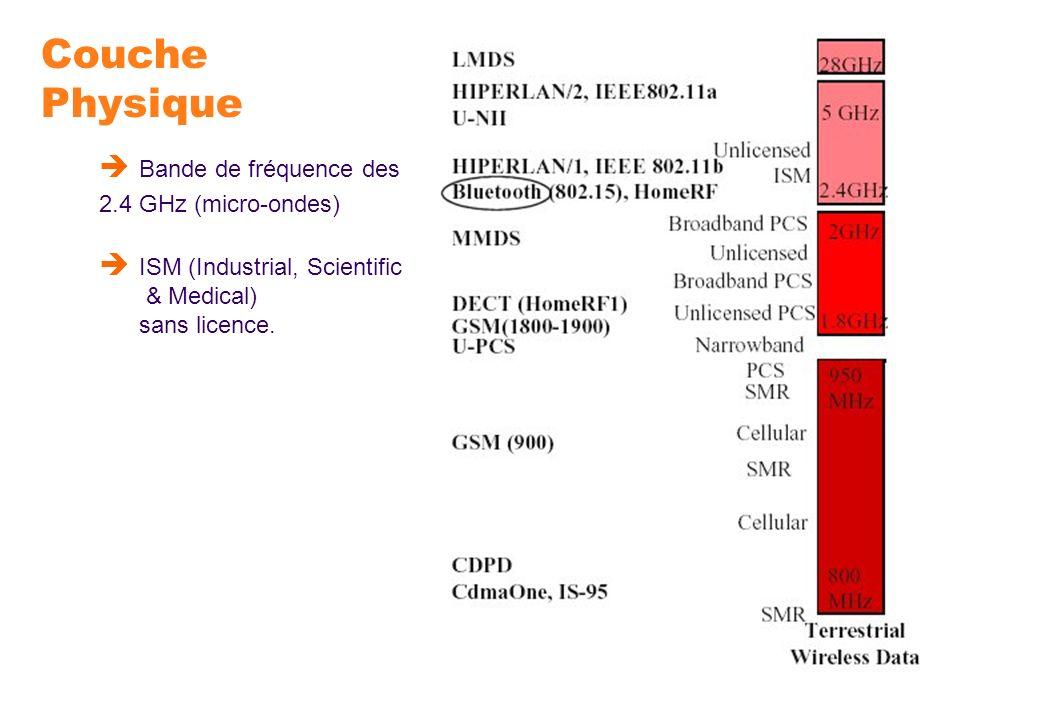 Couche Physique Bande de fréquence des 2.4 GHz (micro-ondes) ISM (Industrial, Scientific & Medical) sans licence.