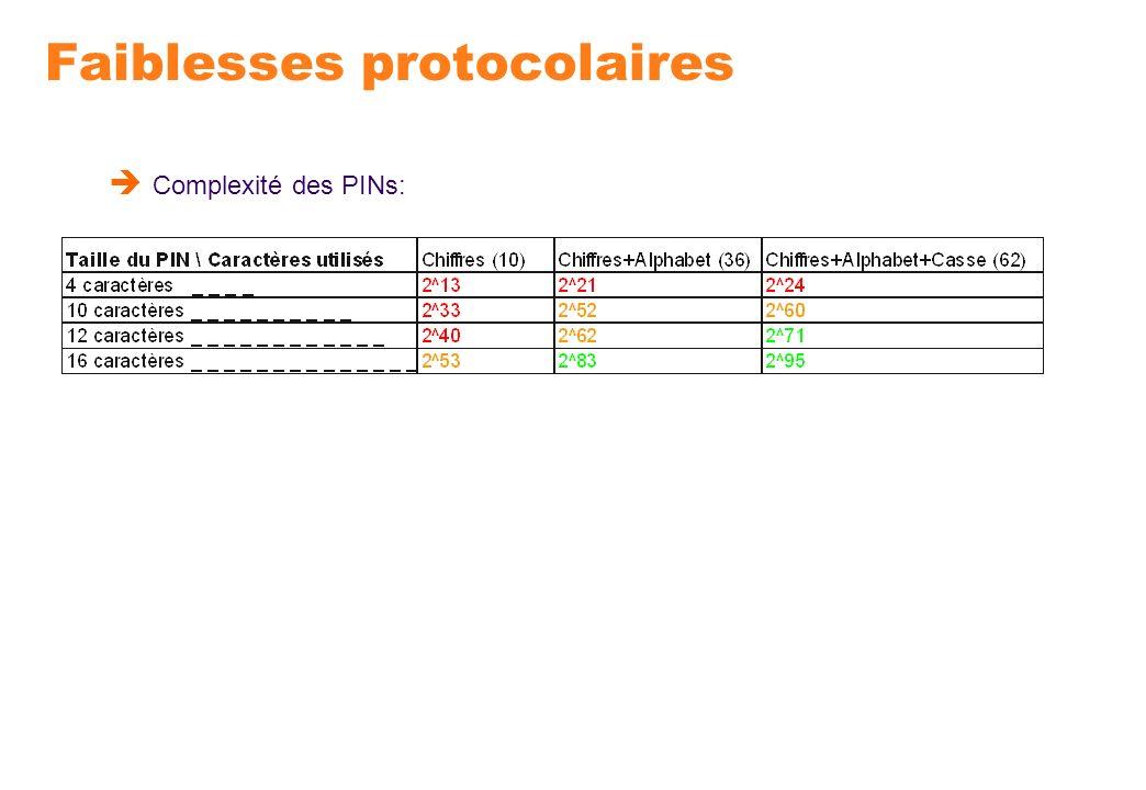 Faiblesses protocolaires Complexité des PINs: