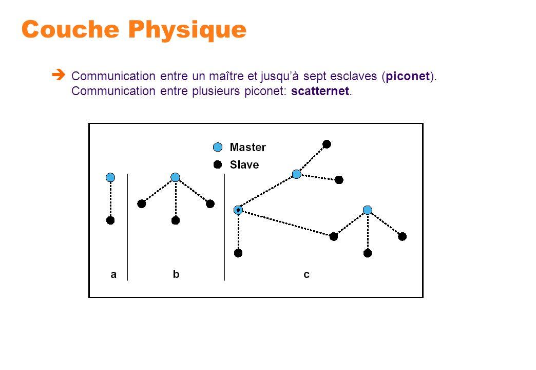 Couche Physique Communication entre un maître et jusquà sept esclaves (piconet). Communication entre plusieurs piconet: scatternet.