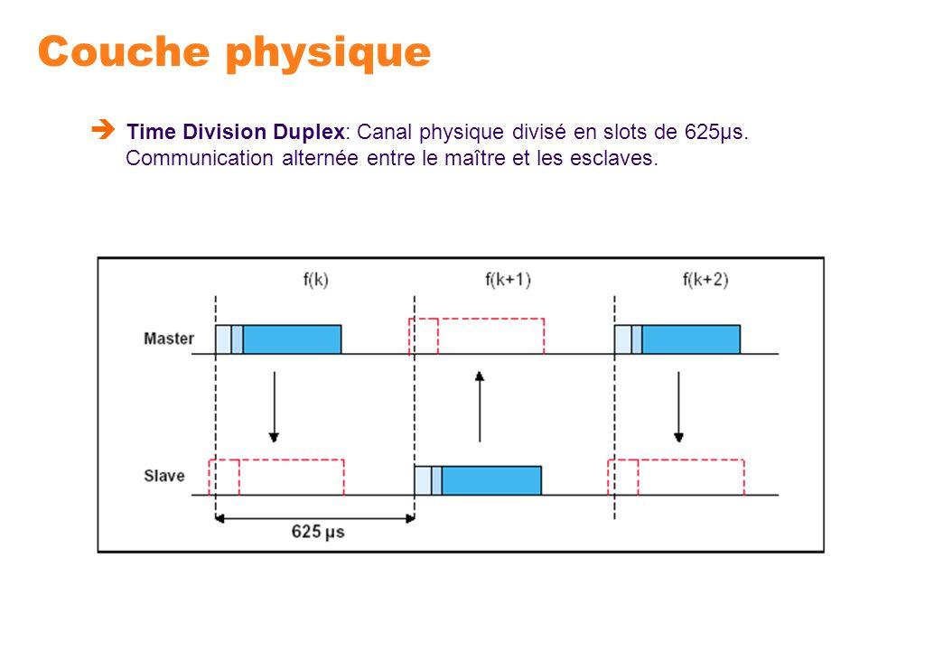 Couche physique Time Division Duplex: Canal physique divisé en slots de 625μs. Communication alternée entre le maître et les esclaves.