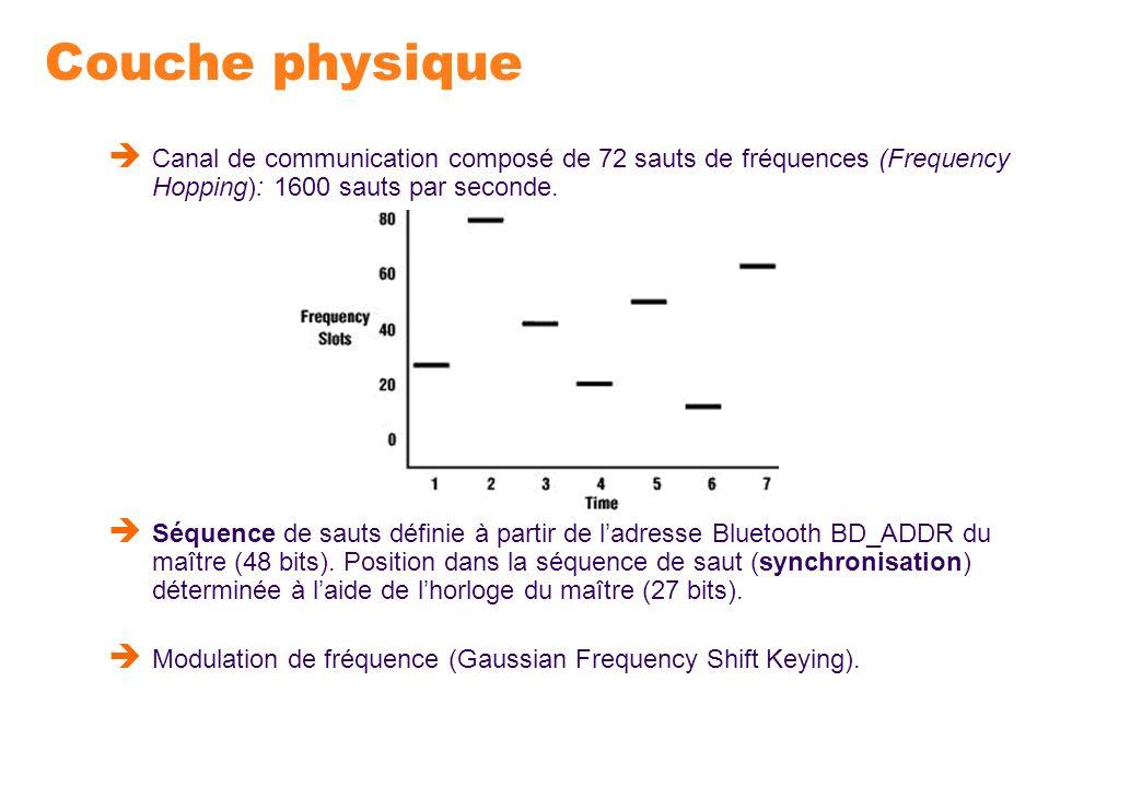 Couche physique Canal de communication composé de 72 sauts de fréquences (Frequency Hopping): 1600 sauts par seconde. Séquence de sauts définie à part