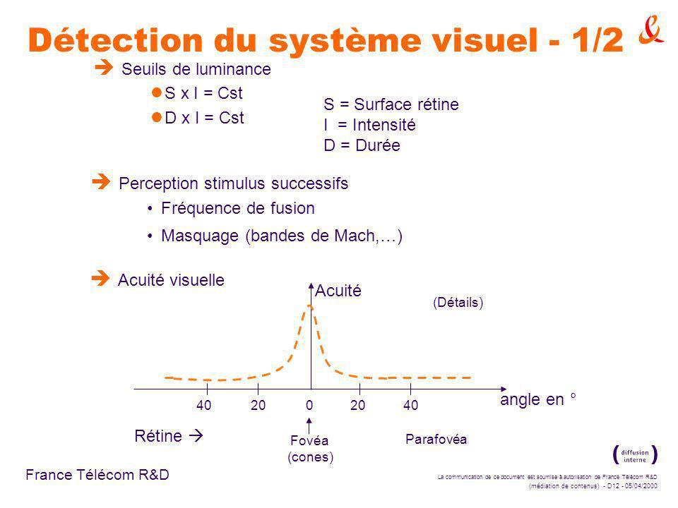 La communication de ce document est soumise à autorisation de France Télécom R&D (médiation de contenus) - D12 - 05/04/2000 France Télécom R&D Détection du système visuel - 1/2 è Seuils de luminance S x I = Cst D x I = Cst S = Surface rétine I = Intensité D = Durée è Perception stimulus successifs Fréquence de fusion Masquage (bandes de Mach,…) è Acuité visuelle 40 20 0 20 40 Fovéa (cones) Parafovéa (Détails) angle en ° Acuité Rétine