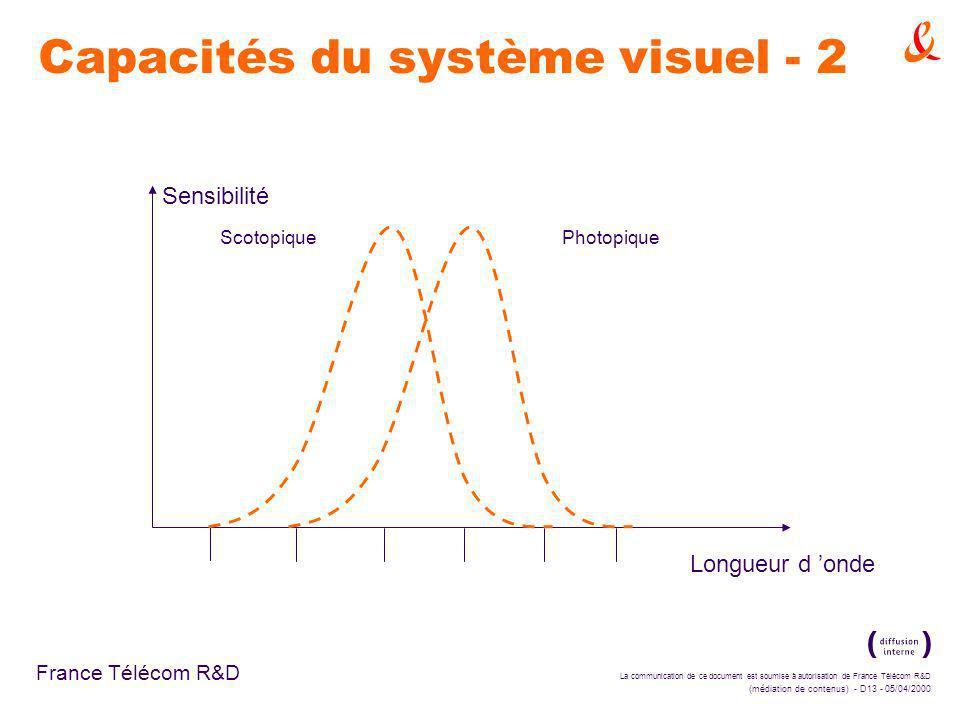La communication de ce document est soumise à autorisation de France Télécom R&D (médiation de contenus) - D13 - 05/04/2000 France Télécom R&D PhotopiqueScotopique Sensibilité Longueur d onde Capacités du système visuel - 2