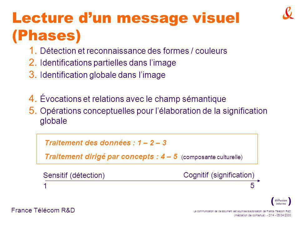 La communication de ce document est soumise à autorisation de France Télécom R&D (médiation de contenus) - D14 - 05/04/2000 France Télécom R&D Lecture dun message visuel (Phases) 1.