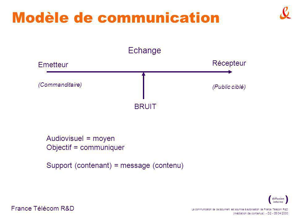 La communication de ce document est soumise à autorisation de France Télécom R&D (médiation de contenus) - D2 - 05/04/2000 France Télécom R&D Modèle de communication Emetteur (Commanditaire) Récepteur (Public ciblé) BRUIT Audiovisuel = moyen Objectif = communiquer Support (contenant) = message (contenu) Echange
