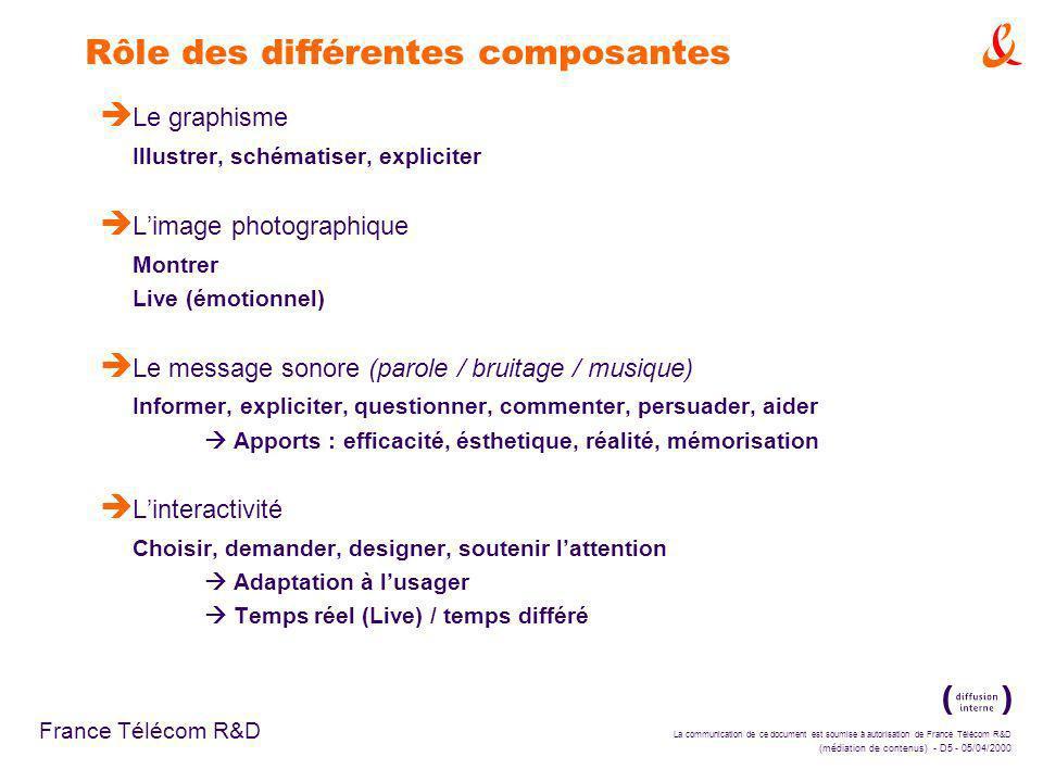 La communication de ce document est soumise à autorisation de France Télécom R&D (médiation de contenus) - D5 - 05/04/2000 France Télécom R&D Rôle des différentes composantes è Le graphisme Illustrer, schématiser, expliciter è Limage photographique Montrer Live (émotionnel) è Le message sonore (parole / bruitage / musique) Informer, expliciter, questionner, commenter, persuader, aider Apports : efficacité, ésthetique, réalité, mémorisation è Linteractivité Choisir, demander, designer, soutenir lattention Adaptation à lusager Temps réel (Live) / temps différé