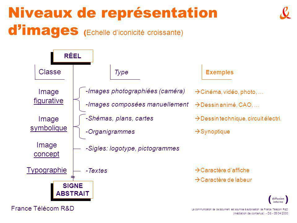 La communication de ce document est soumise à autorisation de France Télécom R&D (médiation de contenus) - D8 - 05/04/2000 France Télécom R&D Niveaux