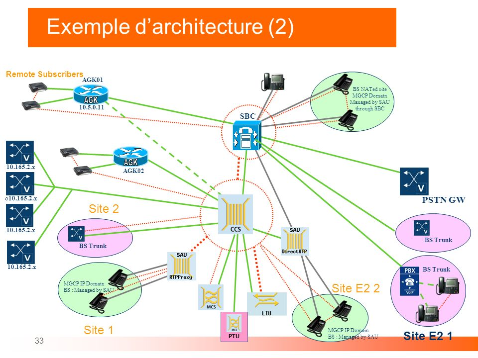 33 Exemple darchitecture (2) Site 1 MGCP IP Domain BS : Managed by SAU BS NATed site MGCP Domain Managed by SAU through SBC MGCP IP Domain BS : Manage