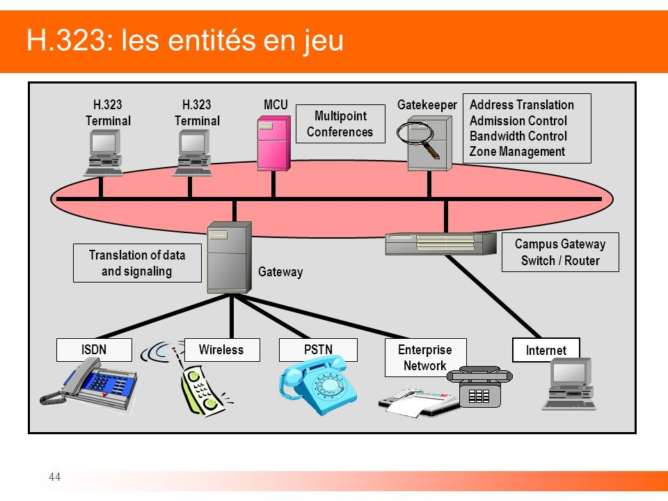 44 H.323: les entités en jeu Campus Gateway Switch / Router Gateway Translation of data and signaling Internet H.323 Terminal Address Translation Admi