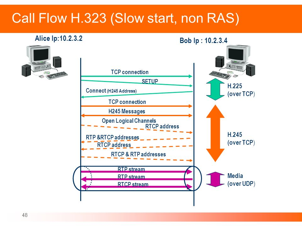 48 Call Flow H.323 (Slow start, non RAS) TCP connection SETUP Connect (H245 Address) TCP connection H245 Messages Open Logical Channels RTCP address R