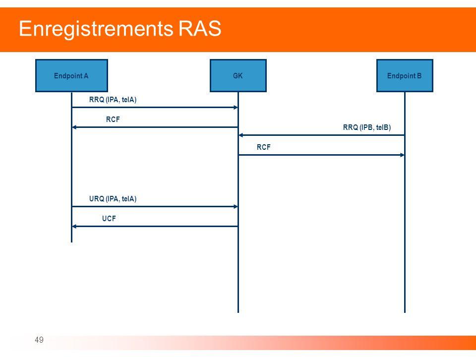 49 Enregistrements RAS Endpoint AGKEndpoint B RRQ (IPA, telA) RCF URQ (IPA, telA) UCF RRQ (IPB, telB) RCF