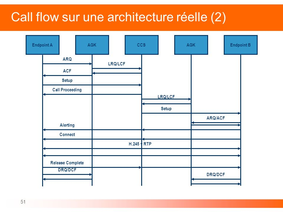 51 Call flow sur une architecture réelle (2) Endpoint AAGKCCSAGKEndpoint B Alerting ARQ ACF Setup H.245 + RTP Release Complete DRQ/DCF LRQ/LCF Call Pr