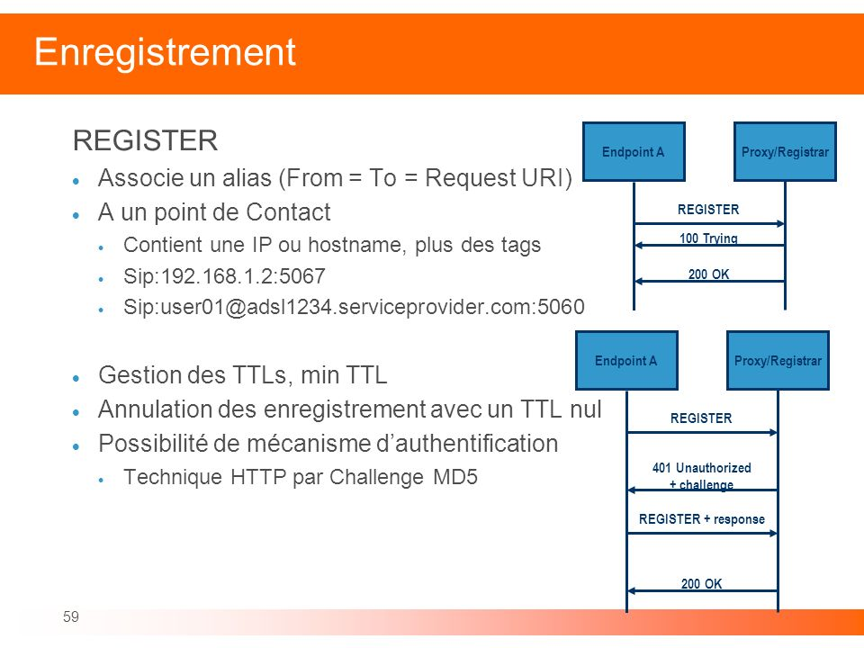 59 Enregistrement REGISTER Associe un alias (From = To = Request URI) A un point de Contact Contient une IP ou hostname, plus des tags Sip:192.168.1.2