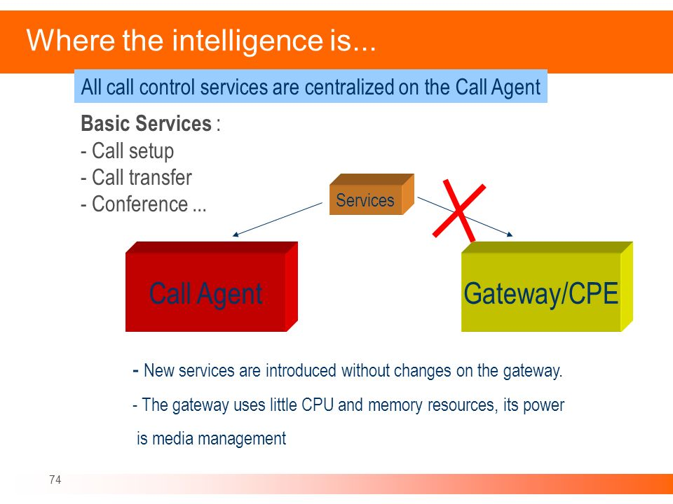 74 Where the intelligence is... Basic Services : - Call setup - Call transfer - Conference... Services - New services are introduced without changes o