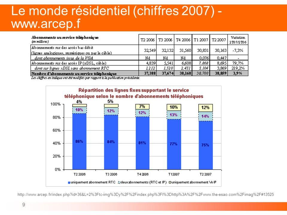 9 Le monde résidentiel (chiffres 2007) - www.arcep.f http://www.arcep.fr/index.php?id=36&L=2%3Ftc-img%3Dy%2F%2Findex.php%3Fl%3Dhttp%3A%2F%2Fwww.the-es