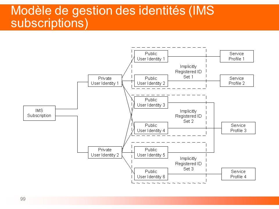 99 Modèle de gestion des identités (IMS subscriptions)