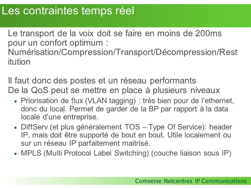 Les contraintes temps réel Le transport de la voix doit se faire en moins de 200ms pour un confort optimum : Numérisation/Compression/Transport/Décomp