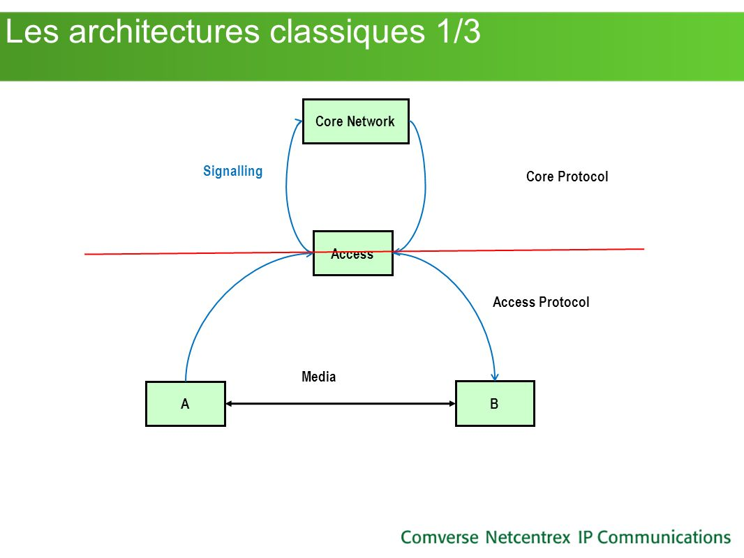 Les architectures classiques 1/3 A B Access Core Network Signalling Media Core Protocol Access Protocol