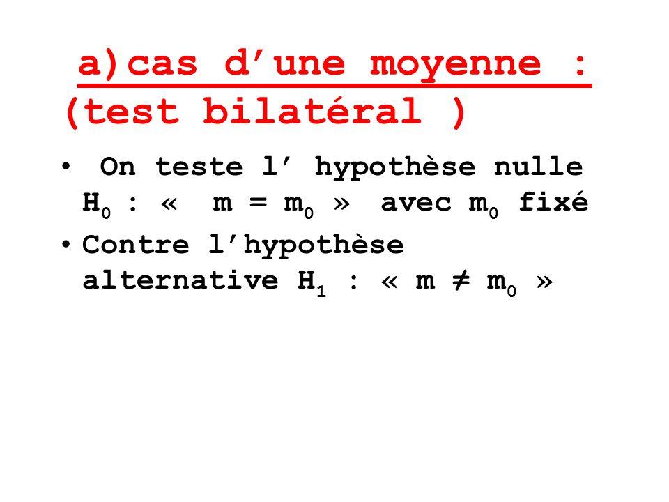a)cas dune moyenne : (test bilatéral ) On teste l hypothèse nulle H 0 : « m = m 0 » avec m 0 fixé Contre lhypothèse alternative H 1 : « m m 0 »