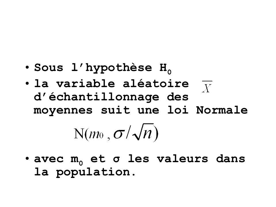 Sous lhypothèse H 0 la variable aléatoire déchantillonnage des moyennes suit une loi Normale avec m 0 et σ les valeurs dans la population.