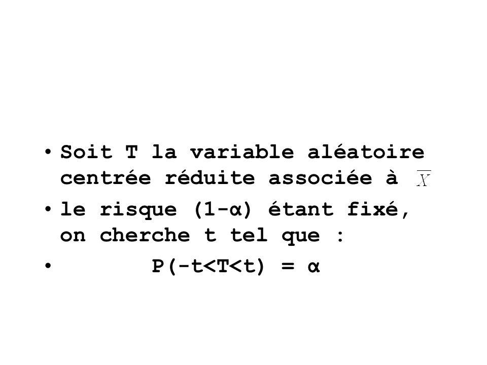Soit T la variable aléatoire centrée réduite associée à le risque (1-α) étant fixé, on cherche t tel que : P(-t<T<t) = α