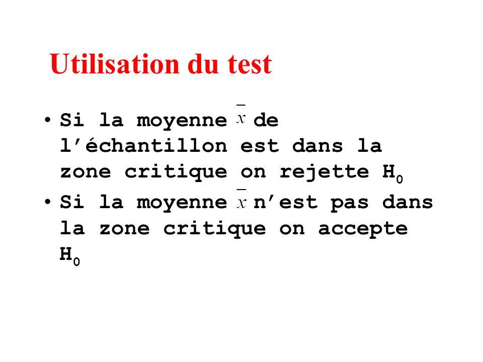 Utilisation du test Si la moyenne de léchantillon est dans la zone critique on rejette H 0 Si la moyenne nest pas dans la zone critique on accepte H 0